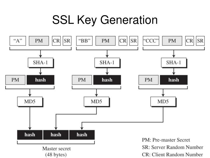 SSL Key Generation