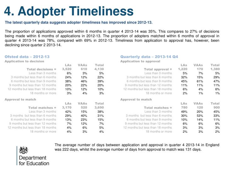 4. Adopter Timeliness