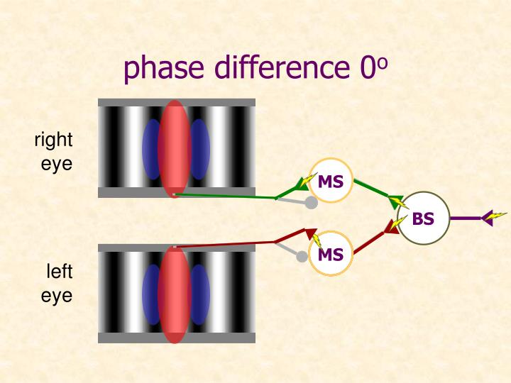 phase difference 0