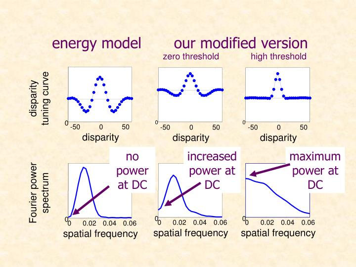 energy model       our modified version