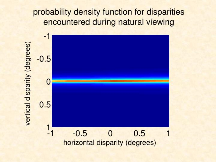 probability density function for disparities encountered during natural viewing