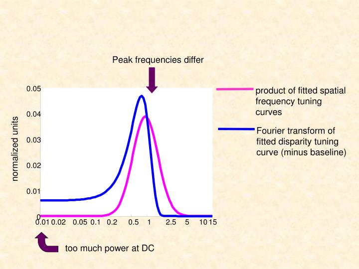 Peak frequencies differ