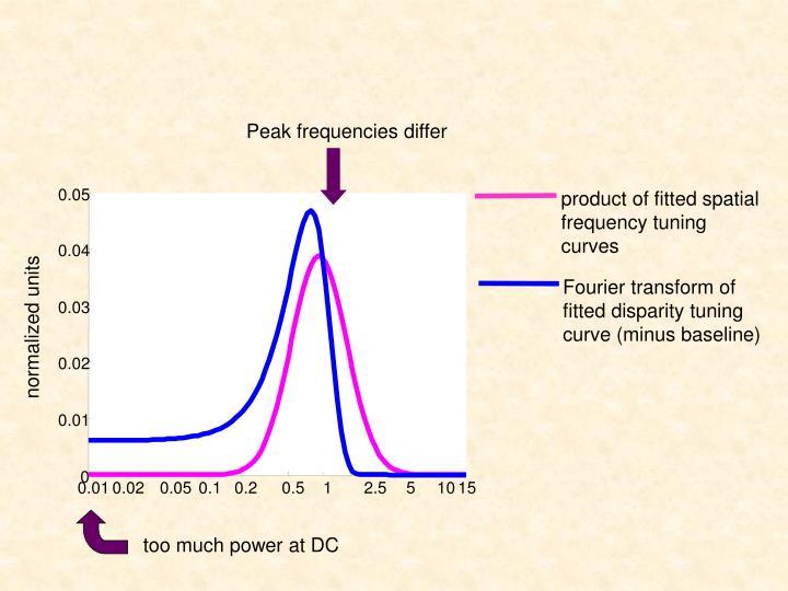 Peak frequencies differ