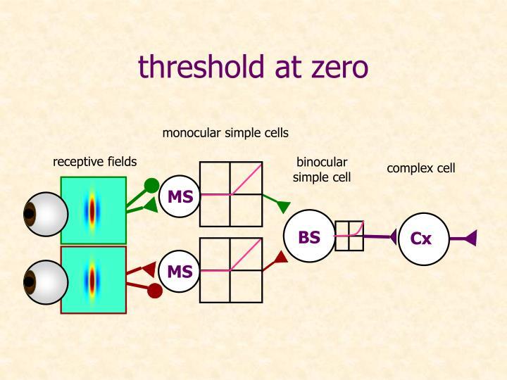 threshold at zero