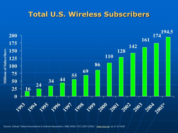 Total U.S. Wireless Subscribers