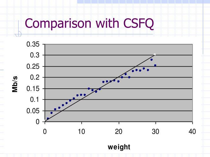 Comparison with CSFQ