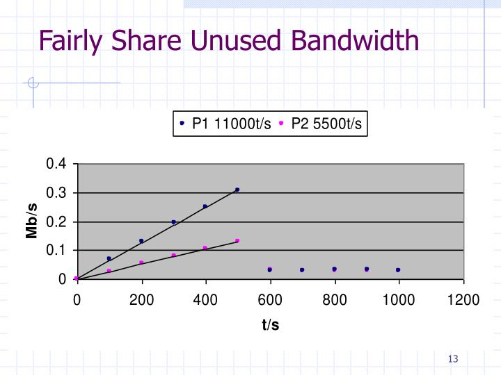 Fairly Share Unused Bandwidth