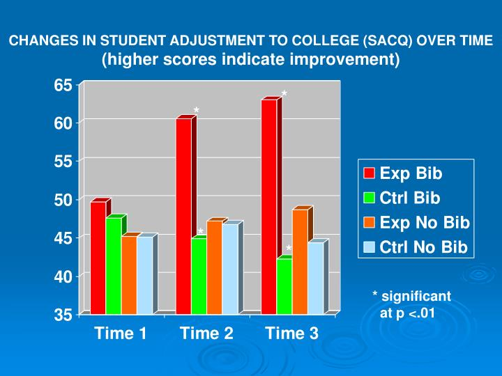 CHANGES IN STUDENT ADJUSTMENT TO COLLEGE (SACQ) OVER TIME