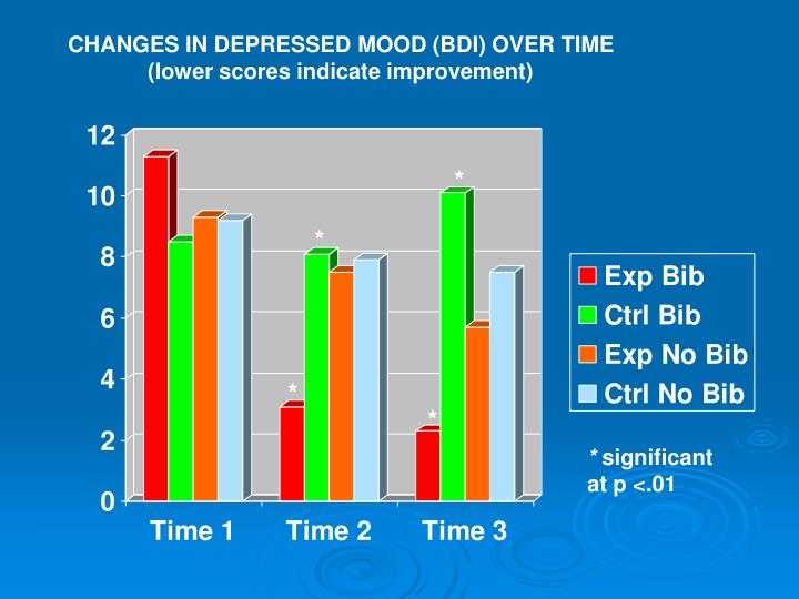 CHANGES IN DEPRESSED MOOD (BDI) OVER TIME