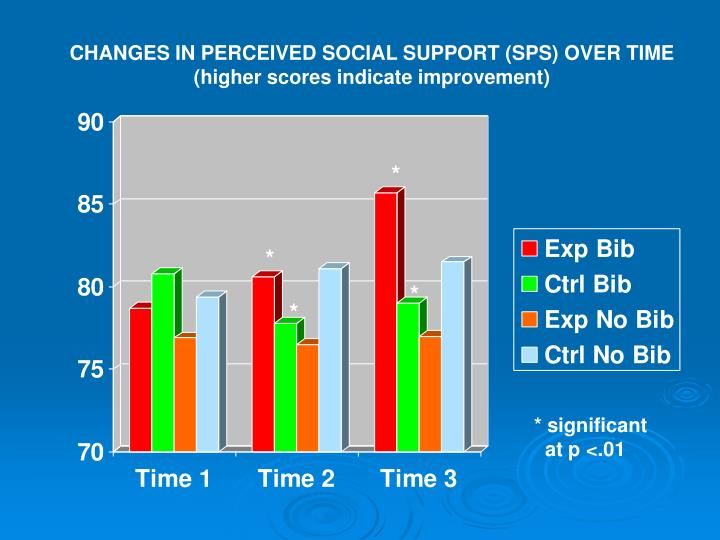 CHANGES IN PERCEIVED SOCIAL SUPPORT (SPS) OVER TIME
