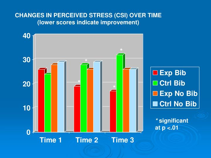 CHANGES IN PERCEIVED STRESS (CSI) OVER TIME