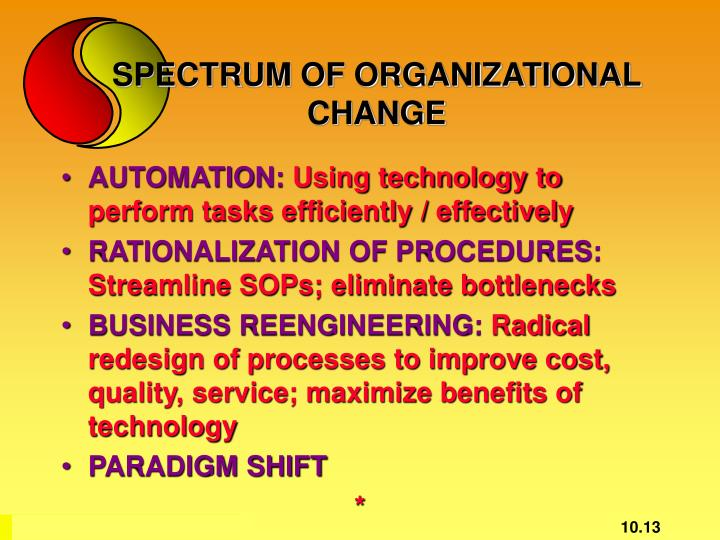 SPECTRUM OF ORGANIZATIONAL CHANGE