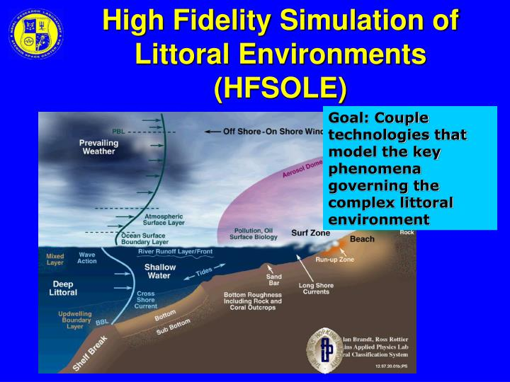 High Fidelity Simulation of Littoral Environments (HFSOLE)