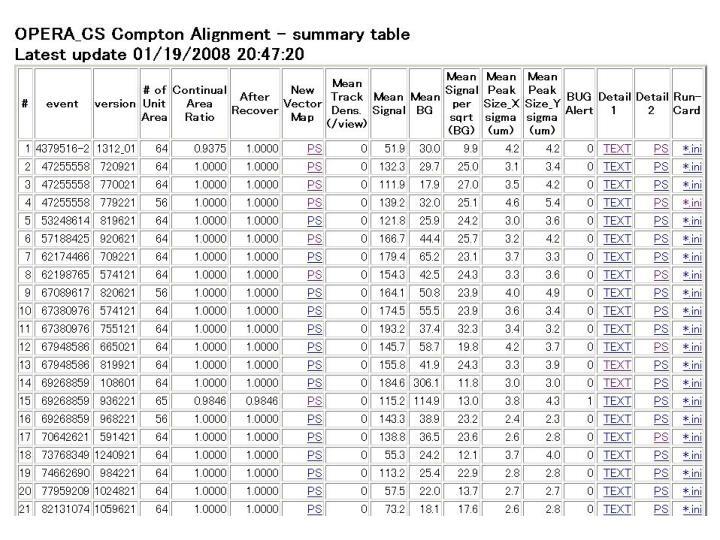 beta-ray alignment summary