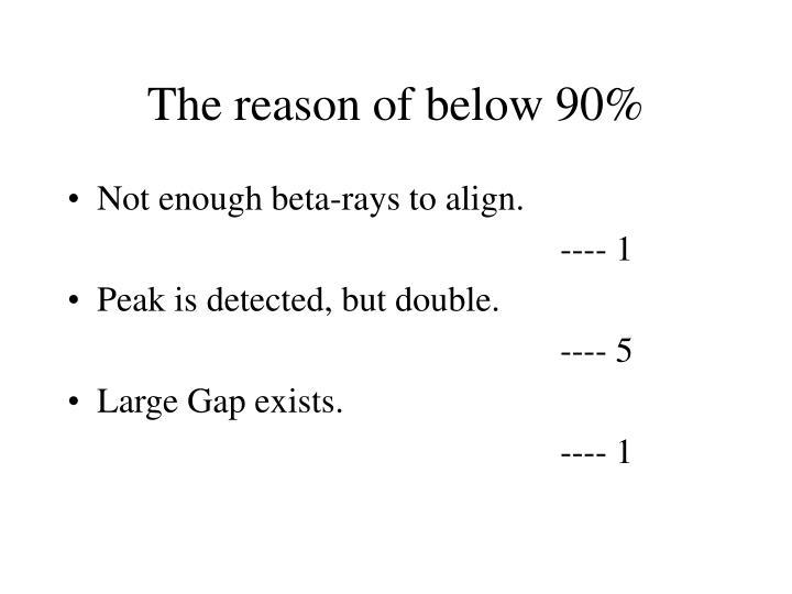 The reason of below 90%