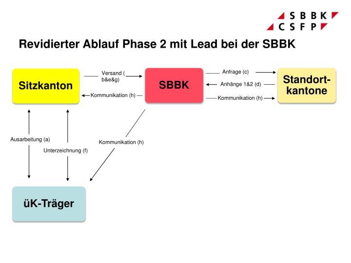Revidierter Ablauf Phase 2 mit Lead bei der SBBK