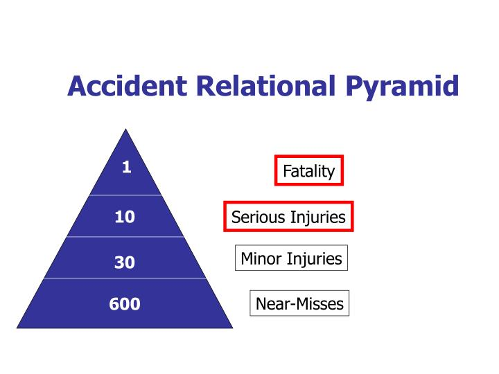 Accident Relational Pyramid