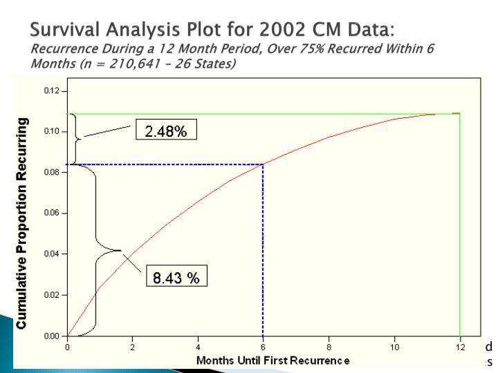 Survival Analysis Plot for 2002 CM Data: