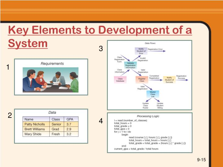 Key Elements to Development of a System