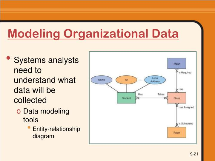 Modeling Organizational Data