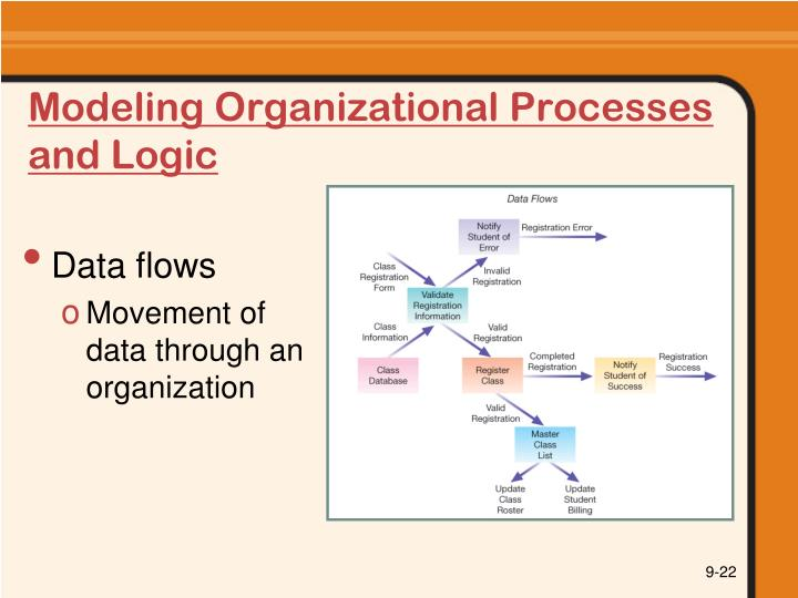 Modeling Organizational Processes and Logic