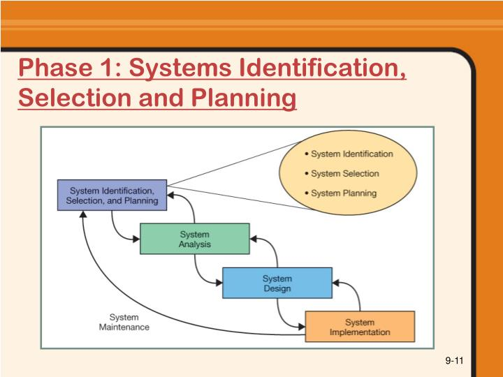 Phase 1: Systems Identification, Selection and Planning