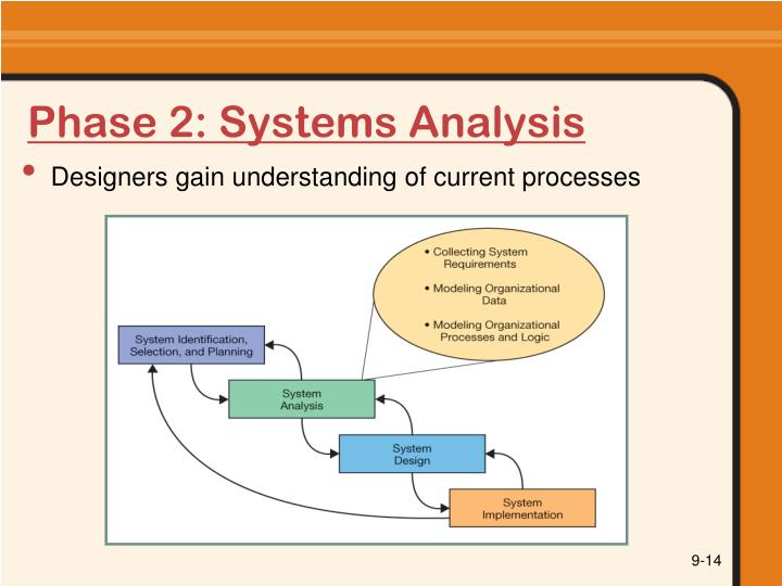 Phase 2: Systems Analysis