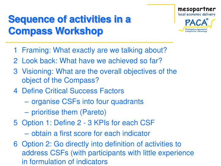 Sequence of activities in a Compass Workshop