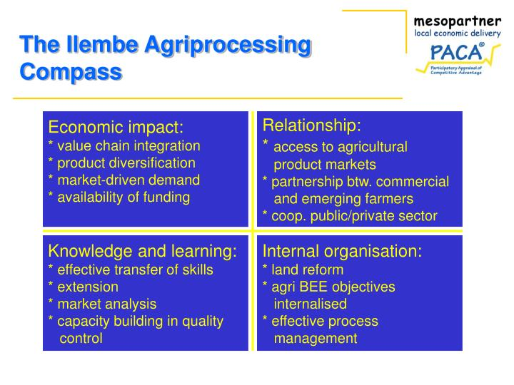 The Ilembe Agriprocessing Compass