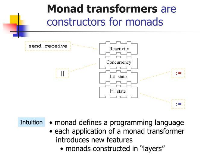 Monad transformers