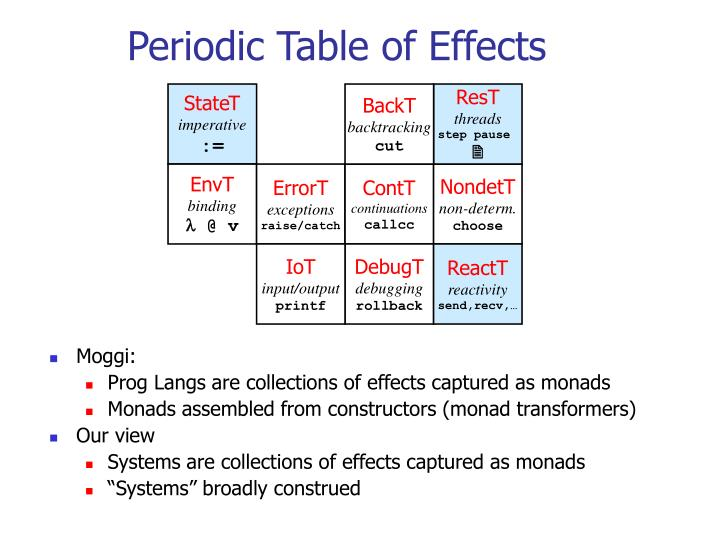 Periodic Table of Effects