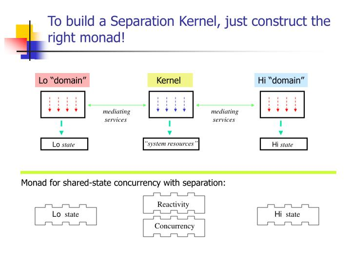 To build a Separation Kernel, just construct the right monad!
