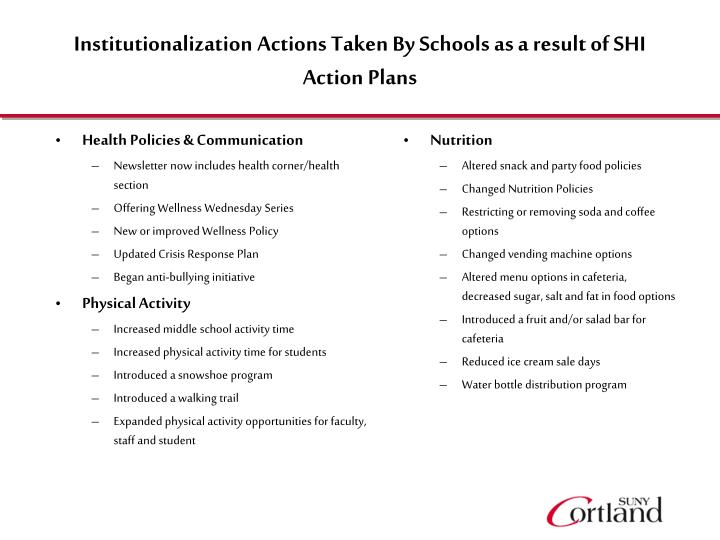 Institutionalization Actions Taken By Schools as a result of SHI Action Plans