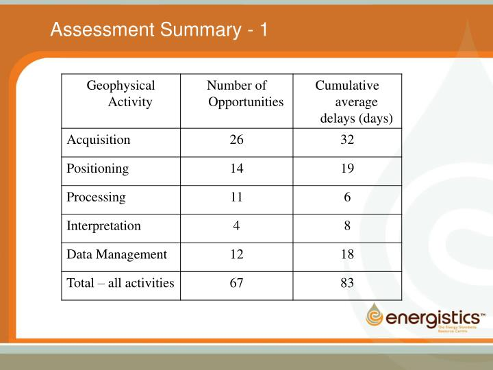 Assessment Summary - 1