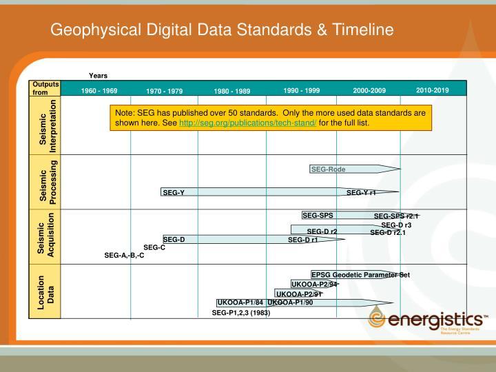 Geophysical Digital Data Standards & Timeline