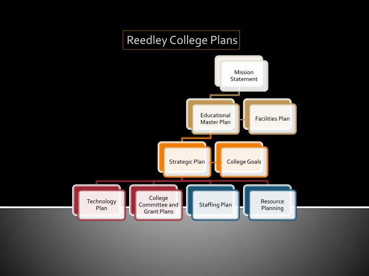 Reedley College Plans