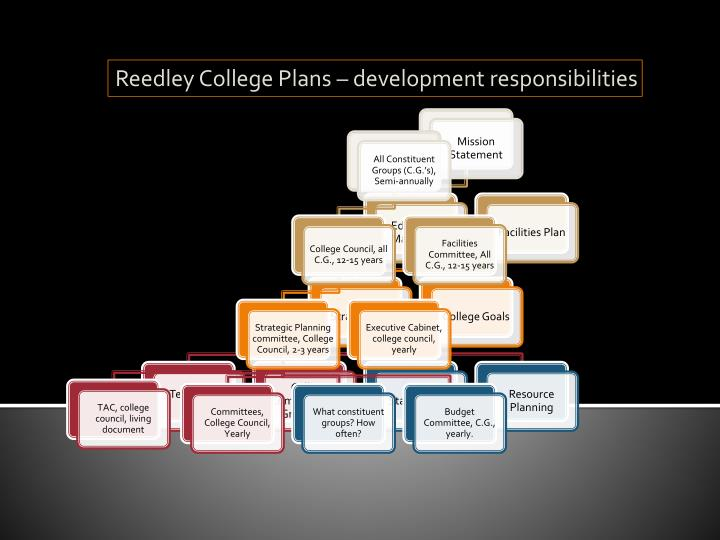 Reedley College Plans – development responsibilities