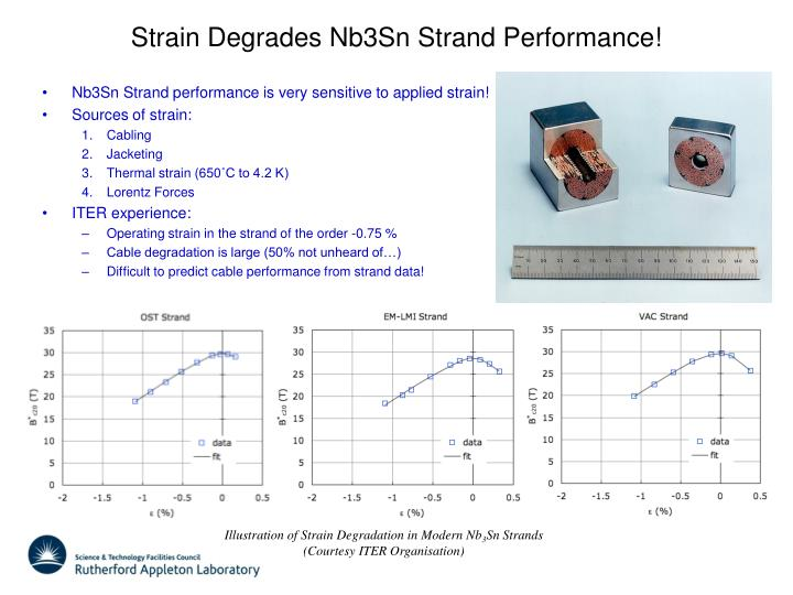 Strain Degrades Nb3Sn Strand Performance!