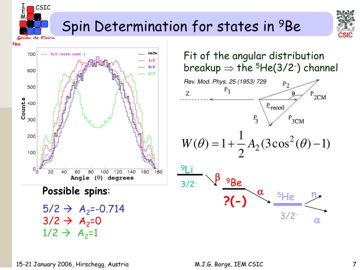 Spin Determination for states in