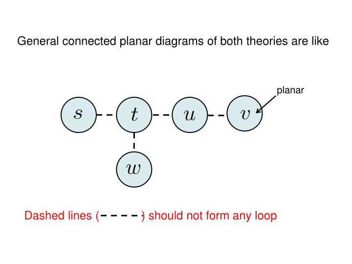 General connected planar diagrams of both theories are like