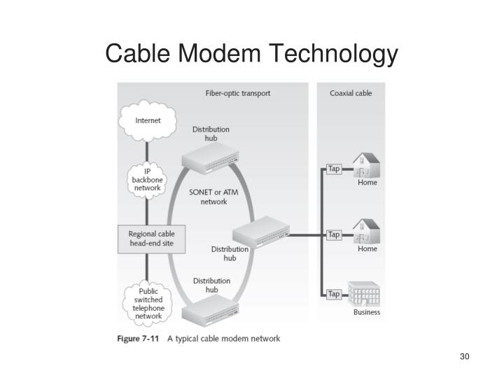 Cable Modem Technology