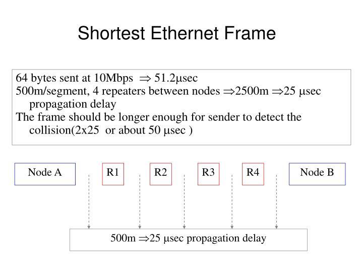 Shortest Ethernet Frame