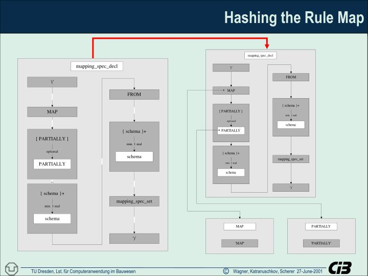 Hashing the Rule Map