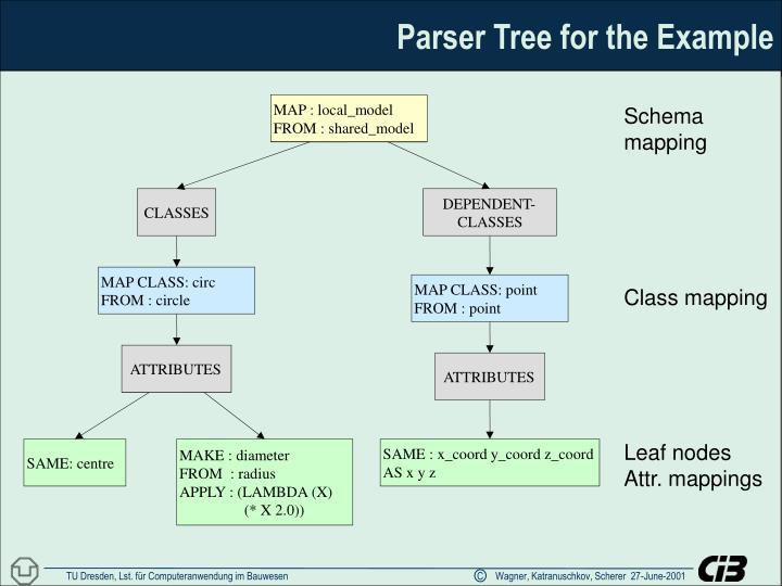 Parser Tree for the Example