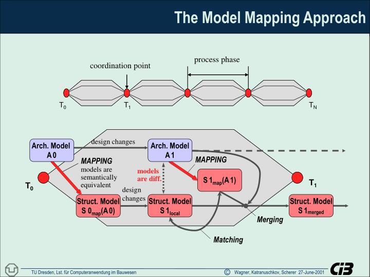 The Model Mapping Approach