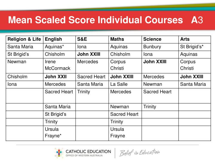 Mean Scaled Score Individual Courses   A