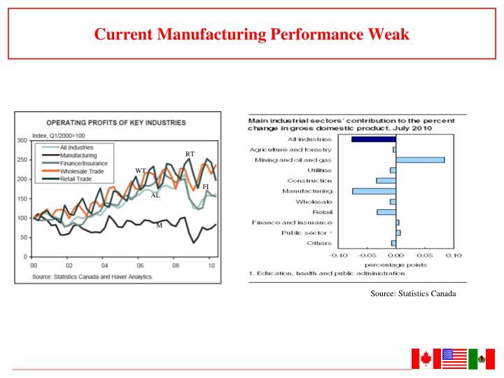 Current Manufacturing Performance Weak