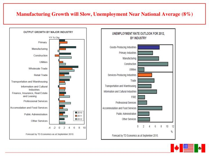 Manufacturing Growth will Slow, Unemployment Near National Average (8%)