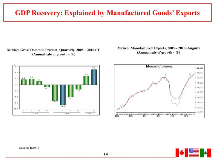GDP Recovery: Explained by Manufactured Goods' Exports