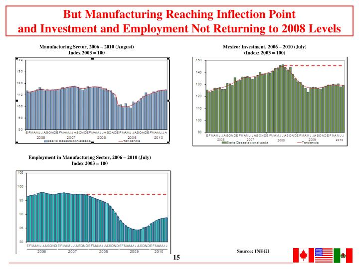 But Manufacturing Reaching Inflection Point